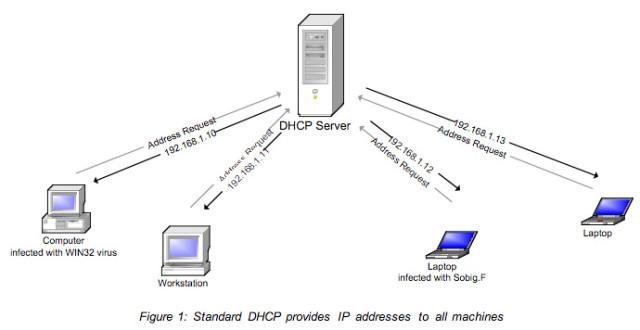 Memahami DHCP