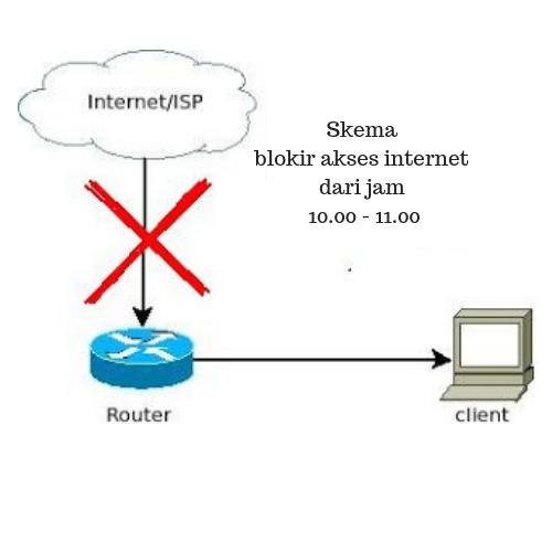 Mikrotik : Blokir Akses Internet Berdasarkan Waktu