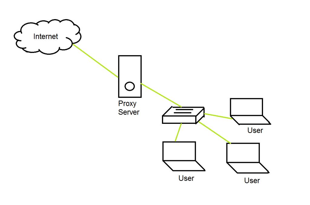 Mengenal Apa itu Proxy Server - Nguprek